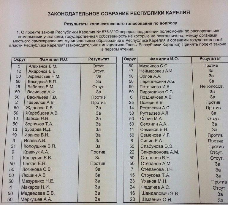 Результаты голосования по земельному закону. Фото: Андрей Рогалевич