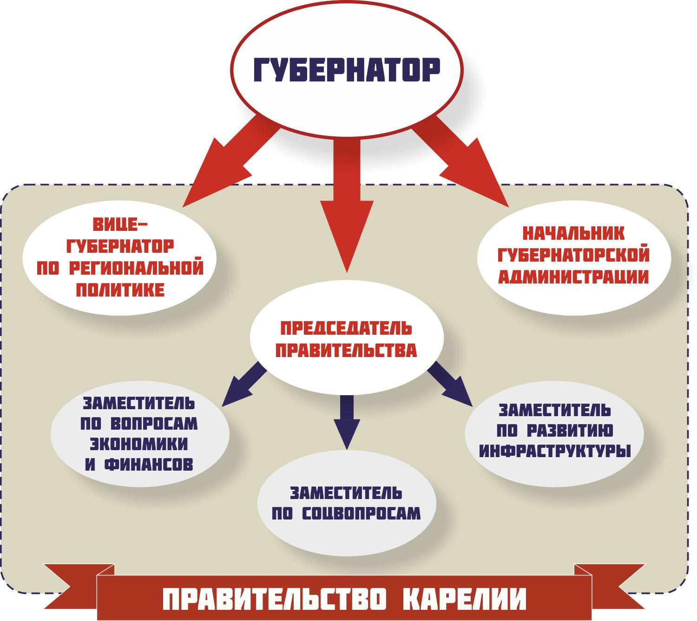 Такой вырисовывается новая схема руководства республиканским правительством. Фото: mustoi.ru