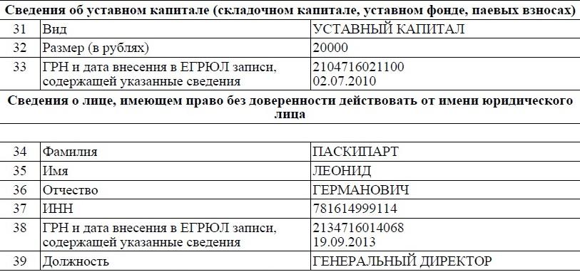 ООО Тосноавто_предприятие №4_ Уставный капитал и директор