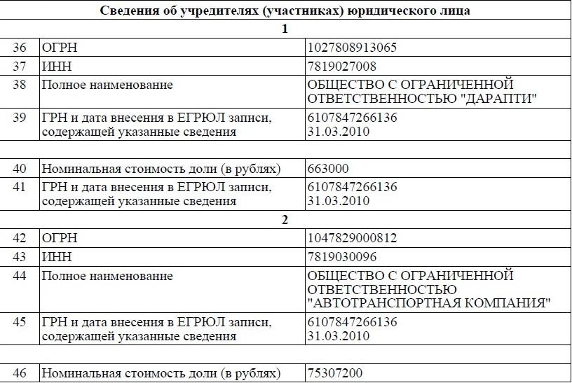 Скрин ООО Питеравто2