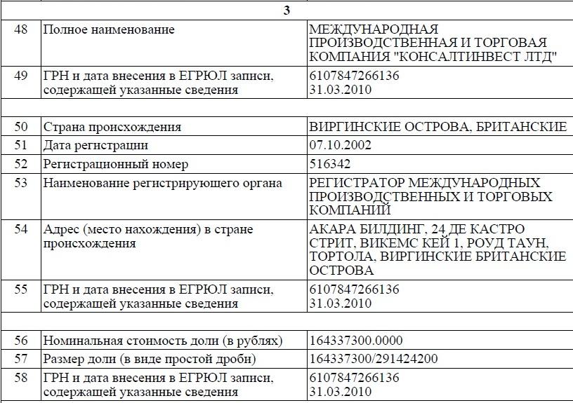 Скрин ООО Питеравто3