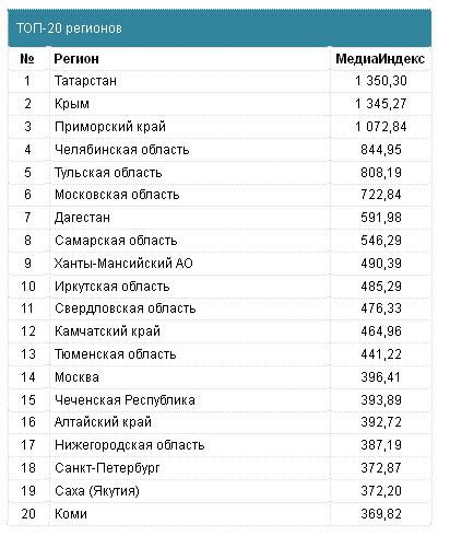 Так выглядит двадцатка самых инвестиционно привлекательных регионов страны. Фото: mlg.ru