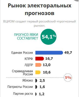 Первый прогноз на предстоящие выборы в Госдуму. Фото: 2016.wciom.ru