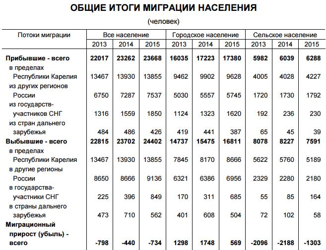 Общие итоги миграции населения Карелии. 2013-2015 гг.