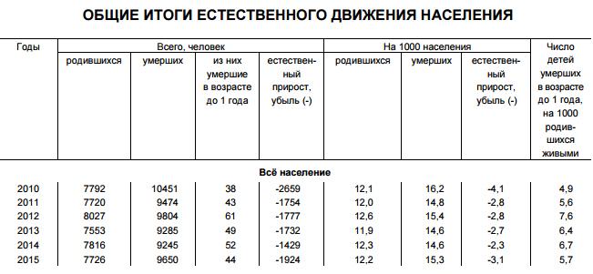 Общие итоги естественного движения населения Карелии. 2010-2015 гг.