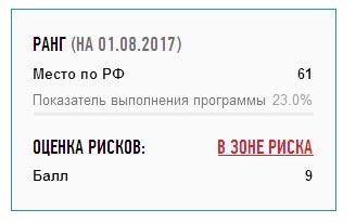 """Карелия находится среди регионов """"группы риска"""". Фото с сайта """"Реформа ЖКХ"""""""