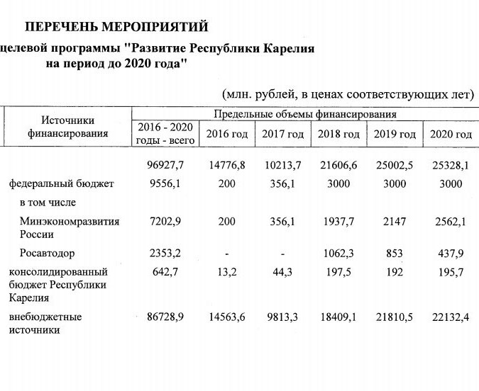 Так выглядит финансирование ФЦП развития Карелии до 2020 года с учетом утвержденных изменений