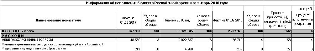 Данные Минфина Карелии